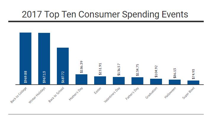 2017 Top Ten Consumer Spending Events